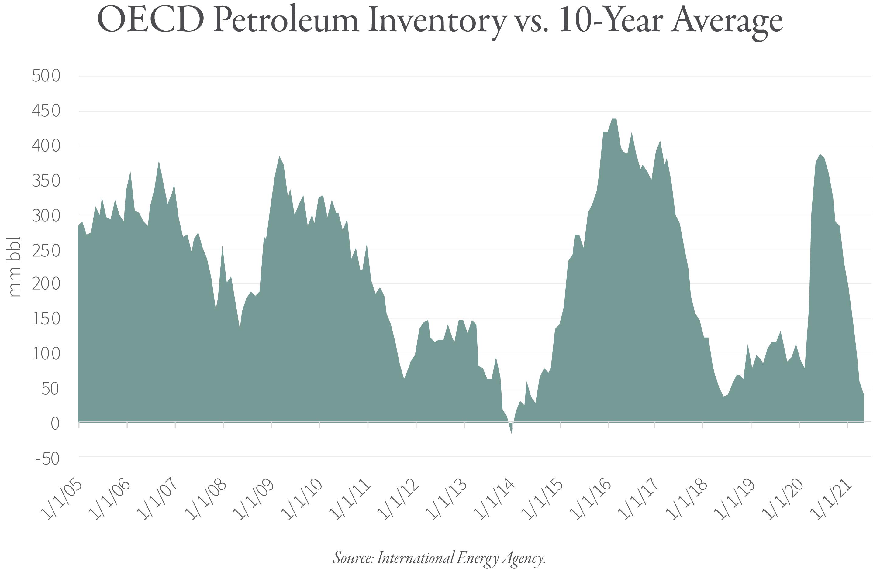 2021.08 GR Blog 244 Chart 2