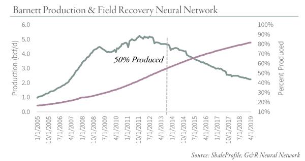 Barnett-Production-&-Field-Recovery