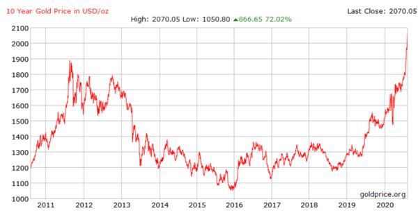 10 Year Gold Price in USD per oz