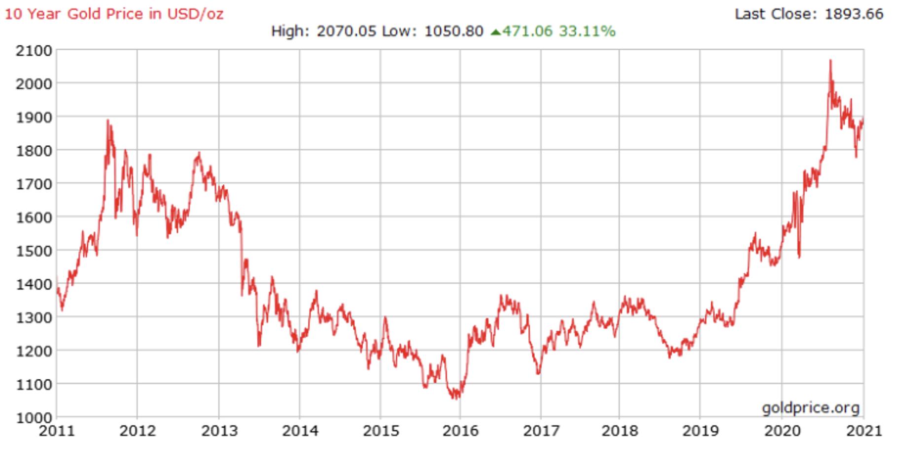 10 Year Gold Price in USDoz