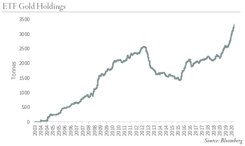 2020.08-ETF-Gold-Holdings