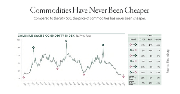 Commodities-Have-Never-Been-Cheaper
