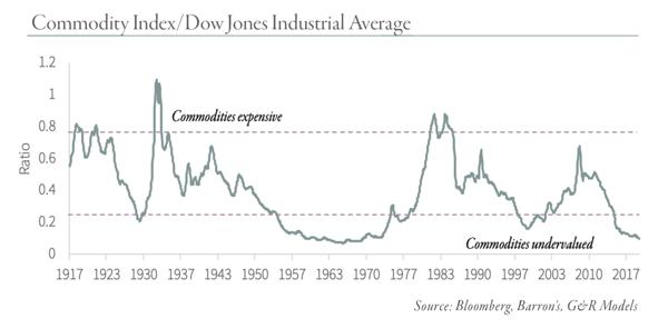 Commodity-Index-DJIA