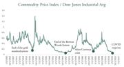 Commodity-Price-Index---DJIA