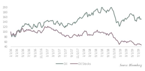 Crude Oil Prices vs Oil Service Sector