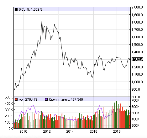 EOD Commodity Futures Gold