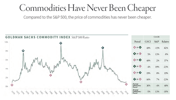 Commodities Have Never Been Cheaper