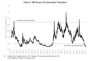 GR Blog 104 Chart