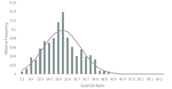 Gold-Oil Ratio 2