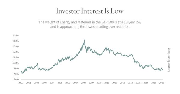 Investor-Interest-is-Low