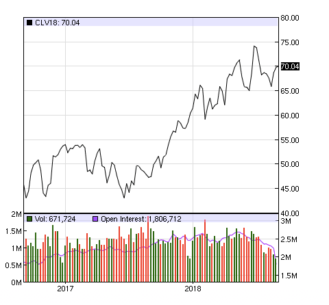 Case for Continued Bull Market in Oil Prices: Low Inventories and