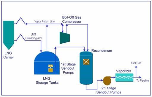 Regasification Terminal Diagram