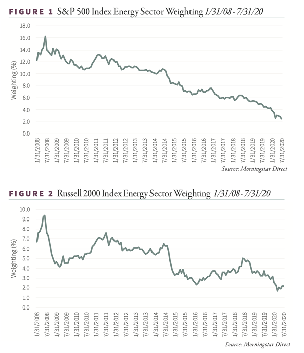 S&P 500 Index Energy Sector Weighting