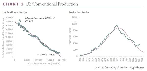 Saudi Oil Reserves Chart