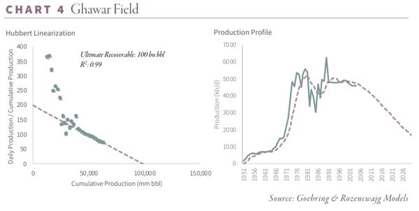 Saudi Oil Reserves Chart - Ghawar Field