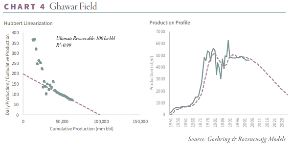 Saudi Oil Reserves Chart - Ghawar Field