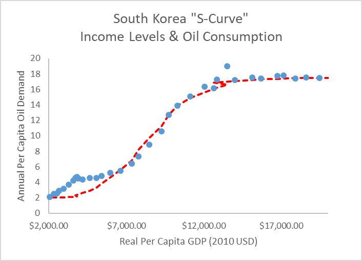 South Korea S-Curve