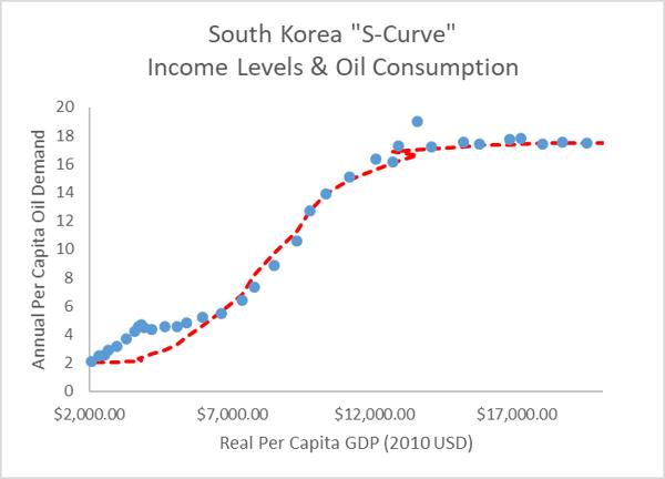 South Korea S-Curve