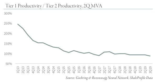 Tier-1---Tier-2-Productivity