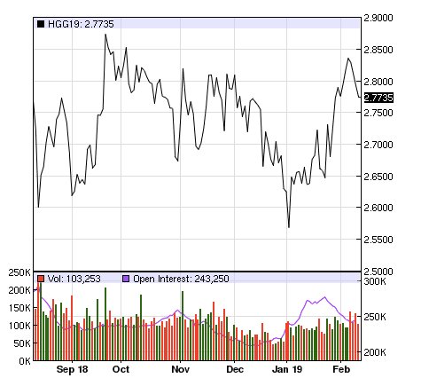 Trailing Six Month Copper Prices