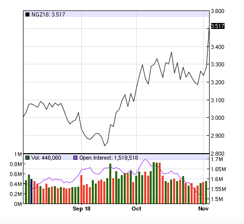 Trailing Three Month Gas Prices