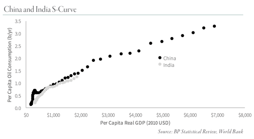 china and the s curve.png