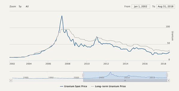 uranium price chart