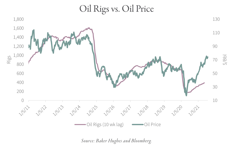 2021.08 GR Oil Rigs Blog Graphic