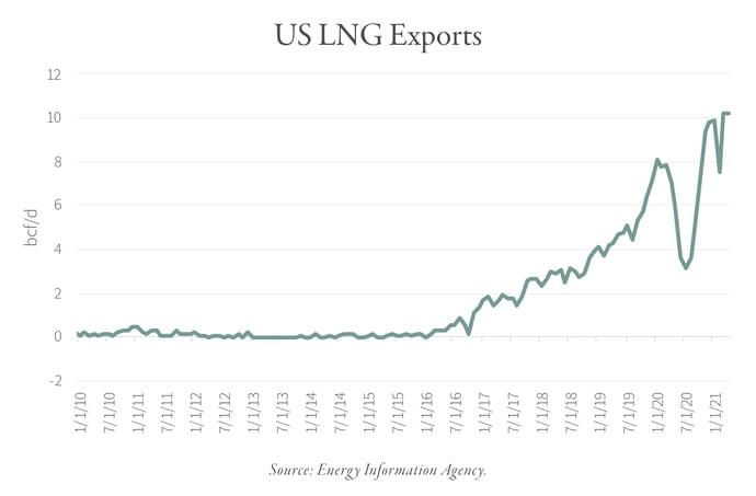 2021.08 GR US LNG Exports Chart