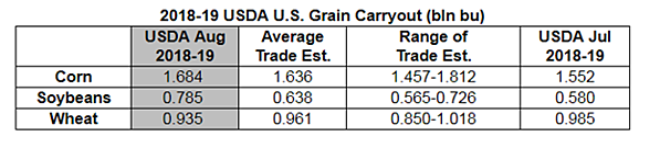 2018-19 USDA U.S. Grain Carryout
