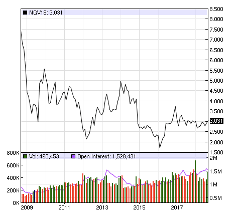trailing ten year natural gas prices