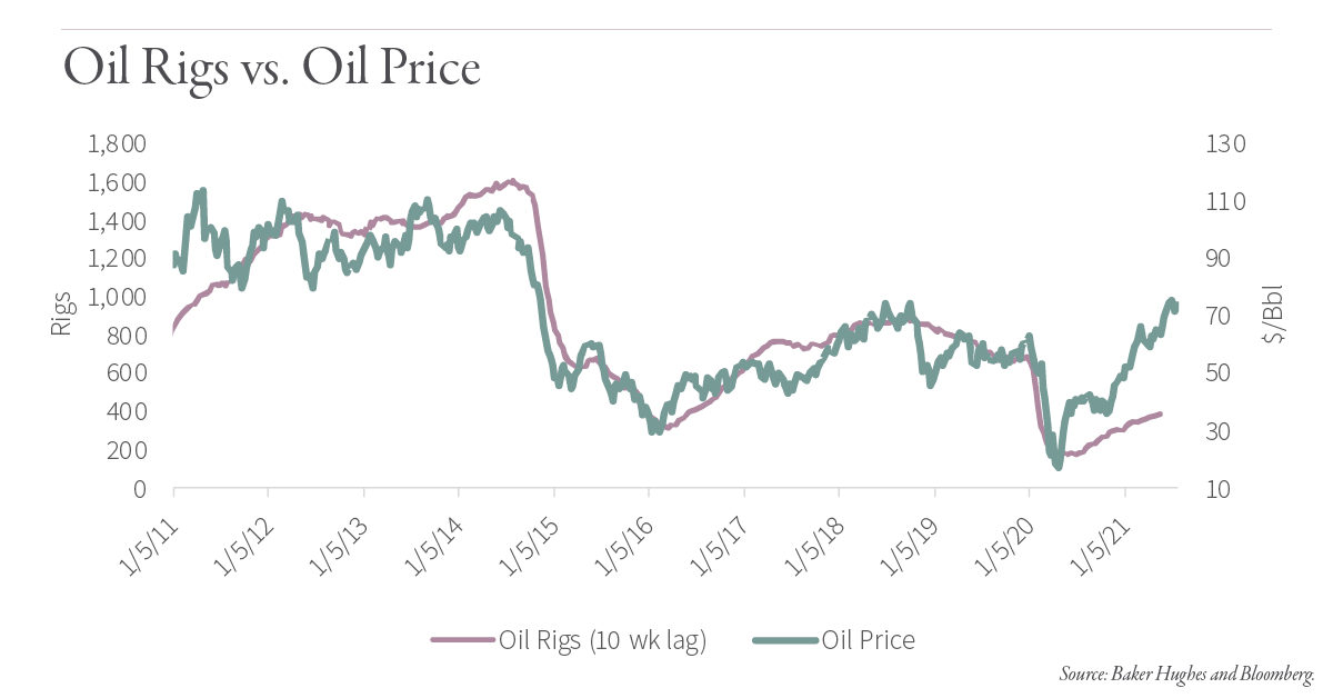 Update on US Shale Oil Production and Rig Count
